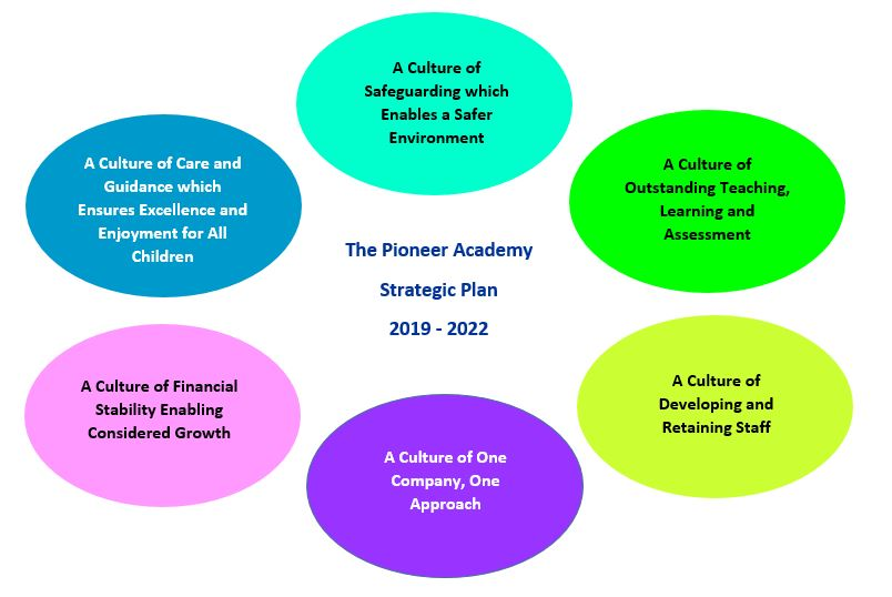Strategic plan(1)